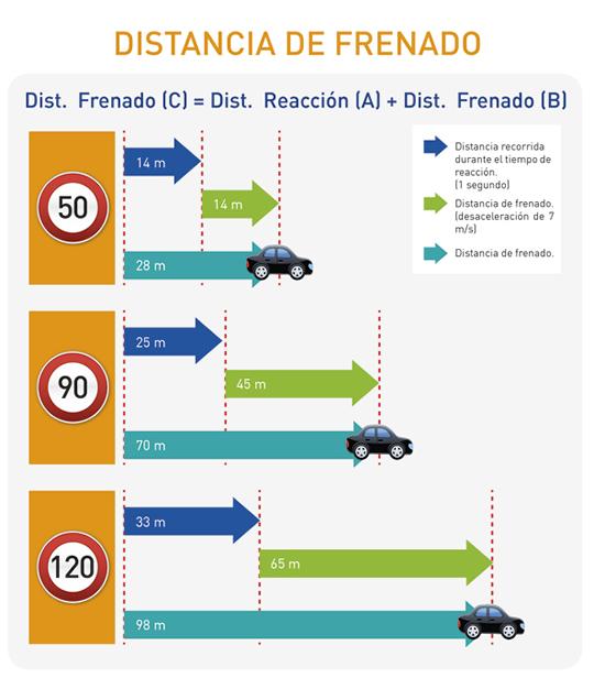 Mejorar la frenada de tu coche