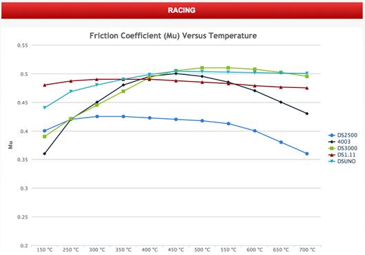 tabla comparacion Ferodo racing